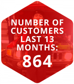 Number of Customers