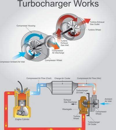 turbocharge-works-vector-id638364200